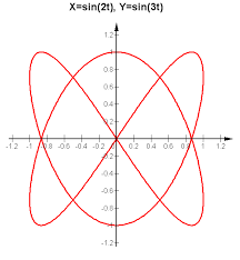 math graph functions equations