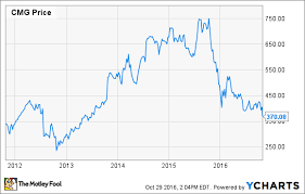Chipotle Mexican Grill Inc Suffers From Huge Investor