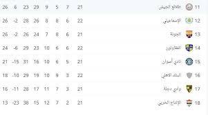وجاء أحمد سمير في المقدمة برصيد 9 أهداف، وعمر كمال لاعب المصري البورسعيدي، وحسام حسن لاعب سموحة في المركز الثاني برصيد 8 أهداف، ويوسف أوباما ثالثا، برصيد. جدول ترتيب الدوري المصري بعد مباريات اليوم الجمعة 14 5 2021