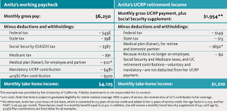 Medical Income Limits Chart 2018 Retirement Plan Chart University Of California Your Income