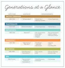 Generations At Work Chart Generations In America Regenerations