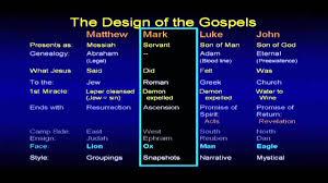 The Gospel Chuck Missler