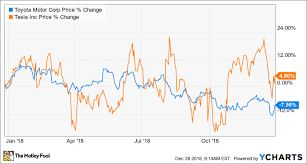 Toyota Stock Price History Chart Better Buy Toyota Motor Vs Tesla The Motley Fool