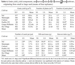 Effects Of The Size Of Sown Seed On Growth And Yield Of