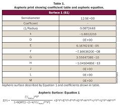 Aspheric Lenses Optimizing The Design Features Sep 2015