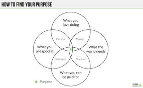 Venn Diagram Help This Simple Venn Diagram Will Help You Figure Out Your