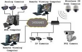 cctv camera installation wiring diagram images requirements for cctv installation the private security