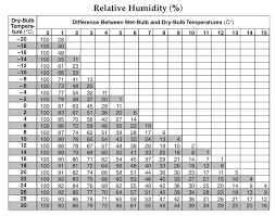 Dew Point Versus Humidity Chart Dewpoint And Relative Humidity Worksheet Kids Activities