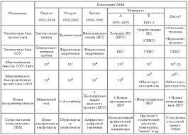 Схема история поколений эвм Реферат Поколения ЭВМ