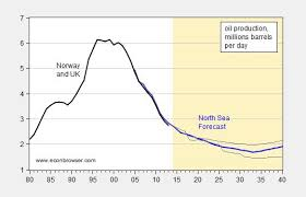 Forecasted North Sea Oil Production Econbrowser