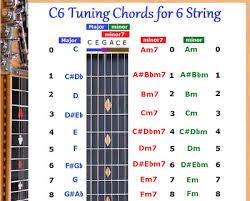 Guitar Fretboard Chart 8 String Lap Steel Guitar Fretboard Chart Poster E7 Tuning