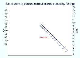 Exercise Stress Test Mets Chart Exercise Stress Testing In Women Circulation
