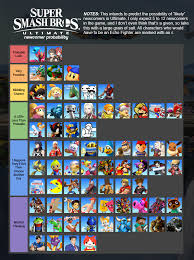 I Made A Newcomer Probability Chart Tier List For Ultimate
