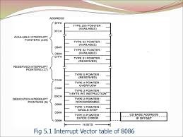 Unit-v Interrupt Structure Of Vector Interrupt Table - Ppt