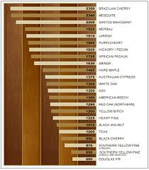Wood Hardness Scale Chart Wood