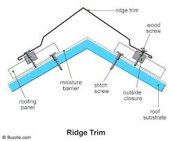 ridge metal roof closure strip installation how to install closure strips on metal roofing