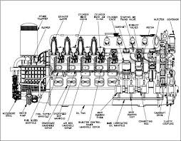 diesel engine fundamentals wiki odesie by tech transfer figure 6 cutaway of a gm v 16 four stroke supercharged diesel engine