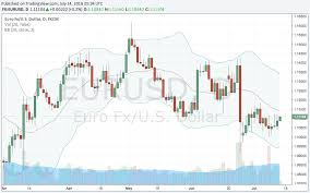 How To Read Forex Charts What Beginners Need To Know