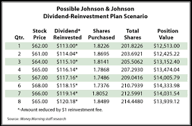 Drip Chart How To Build A Small Fortune With Dividend Reinvestment