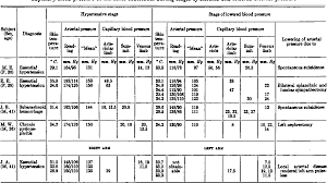 Table Viii From Capillary Blood Pressure In Man Direct