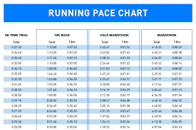Half Marathon Race Pace Chart 7 How To Train For A 10k Run With Pace Chart 5k Race Chart