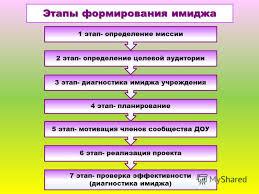 Презентация на тему Имиджевая политика дошкольного  6 1 этап определение миссии Этапы формирования имиджа