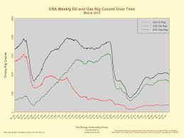 North America Rig Count Chart United States Oil And Gas Drilling Activity