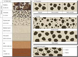 Usgs Grain Size Chart Grain Size And Sorting