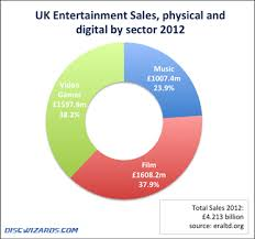 dvd vs cd digital downloads versus physical sales uk 2012 disc wizards