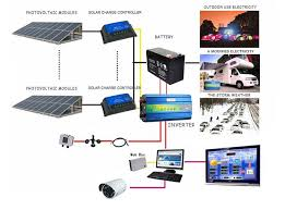 17 best images about solar solar system diagram 3000 watt power inverter pure sine wave tbe inverter for home and office appliances
