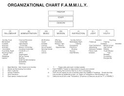Small Church Organizational Chart Sample Church Organization Chart Organizational Chart F