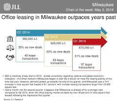 Milwaukee Die Chart Milwaukee Chart Of The Week May 2nd 2016