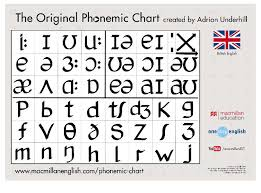 Improving Your Pronunciation With A Phonemic Chart Oxford