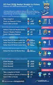 Day 2: Pokémon GO Fest 2020 - Leek Duck | Pokémon GO News and Resources | Pokemon  go, Pokemon, Go game