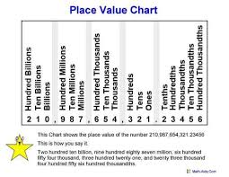 Place Value Chart Grade 4 4th Grade Place Value With Big Numbers That Will Be In Your