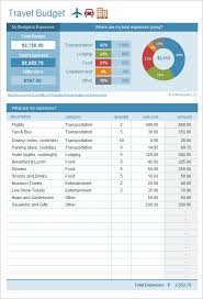 Trip Budget Template Excel | Budget Template Free