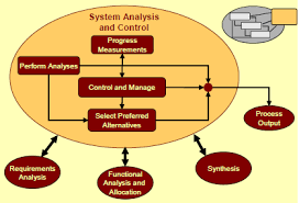 System Analysis Control Acqnotes