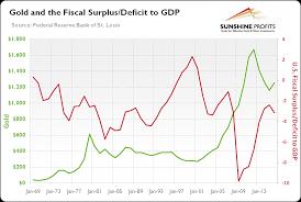 Us Budget Deficit Chart Fiscal Deficit And Gold Implications Sunshine Profits
