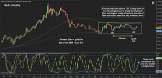 Bitcoin Vs Gold A Relative Strength Comparison Coincentral