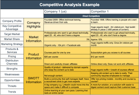 Competitive Analysis Matrix Template Competitive Analysis Template Example Competitive Analysis