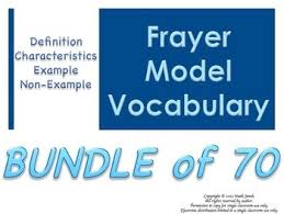 Coefficient Frayer Model Bundle Of 70 Frayer Model Vocabulary Vocabulary They Will Like And Use