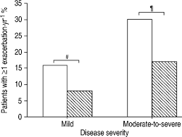 Disease Severity And The Effect Of Fluticasone Propionate On