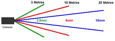 Cctv Lens Guide Lens Calculator Cctv Lens Chart