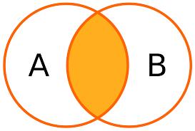 Types Of Sql Joins Venn Diagram Join Sql Wikipedia