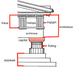 greek architectural orders article khan academy the doric order