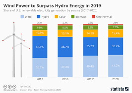 Solar Energy Chart Chart U S Wind Power To Surpass Hydro Energy In 2019