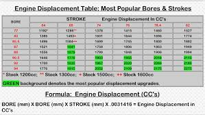 Engine Displacement Chart Thesamba Com Bay Window Bus View Topic Engine And