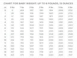 68 Studious Baby Weight Chart For 6 Months