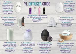 Young Living Oil Usage Chart Why Use A Diffuser Natural Alternative Essential Oils