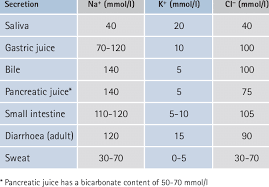Approximate Electrolyte Content Of Gastrointestinal And Skin